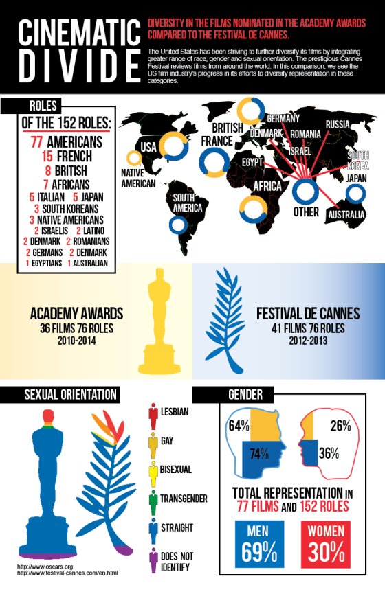 This is an info graphic that I made for my J452 class, displaying the differences of diversity in the Academy Awards and the Festival de Cannes.